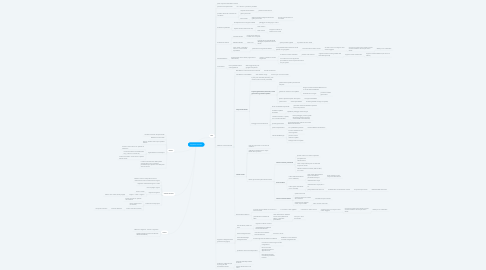 Mind Map: Apparato Urinario