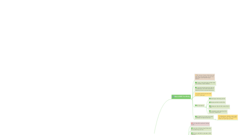 Mind Map: A 3-Step Method to Stop Yourself From Overthinking