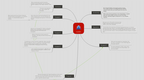 Mind Map: mohith