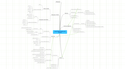 Mind Map: Greek Political Systems and Theories