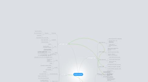 Mind Map: Modern eszközök