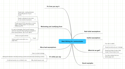 Mind Map: Web Writing for communicator