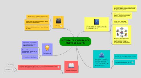 Mind Map: LECTURA Y ESCRITURA POR MEDIO DE LAS TIC