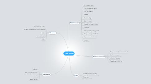 Mind Map: Урок чтения