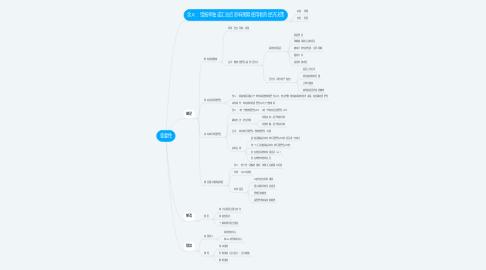 Mind Map: 重要性