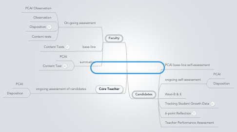 Mind Map: HU105 Candidate Assessment