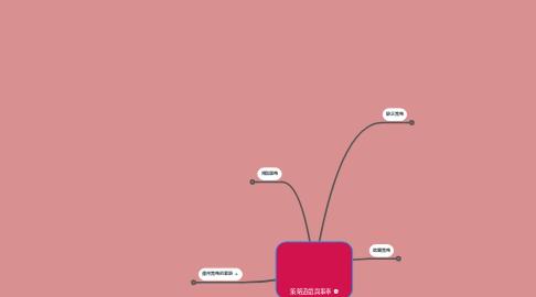Mind Map: 策略遊戲與事奉