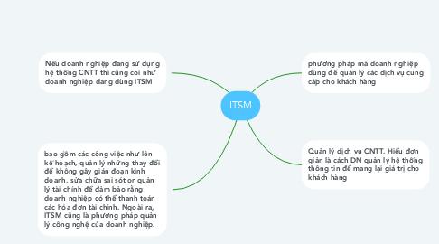Mind Map: ITSM