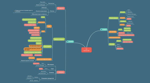 Mind Map: SD MOSCOW