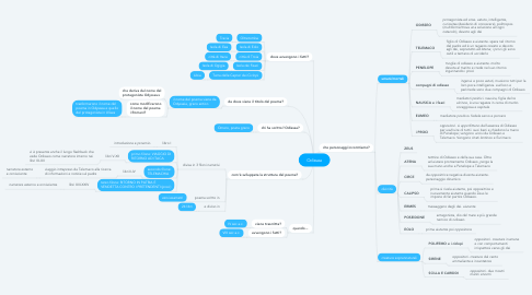 Mind Map: Odissea