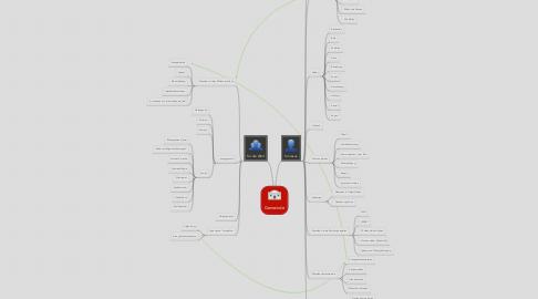 Mind Map: Gemeinde