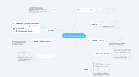 Mind Map: Ciclo de Vida Estructurado