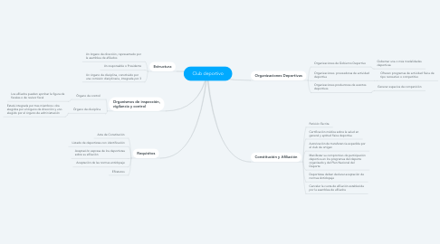 Mind Map: Club deportivo