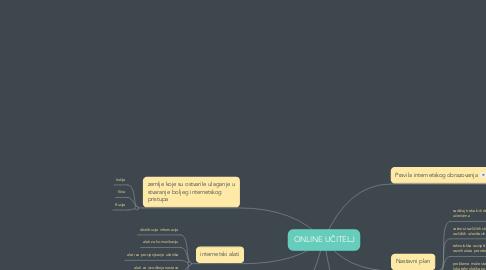 Mind Map: ONLINE UČITELJ