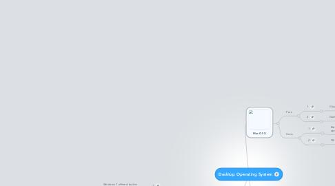 Mind Map: Desktop Operating System