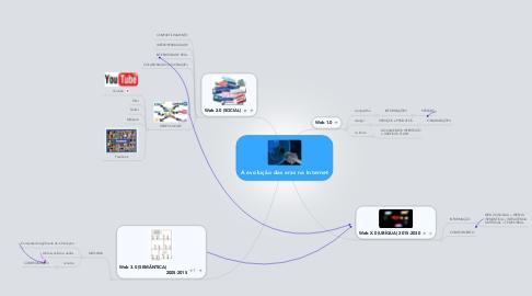 Mind Map: A evolução das eras na Internet