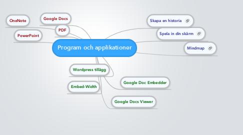 Mind Map: Program och applikationer