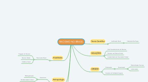 Mind Map: RACISMO NO BRASIL