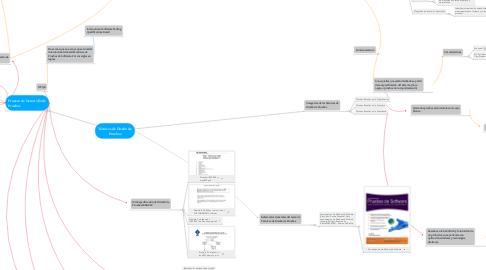 Mind Map: Técnicas de Diseño de Pruebas