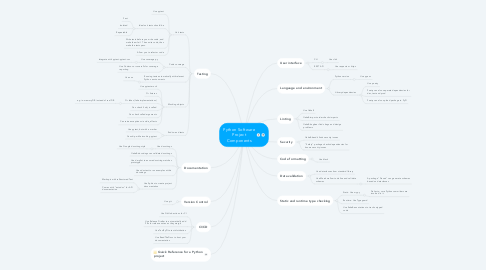 Mind Map: Python Software Project Components