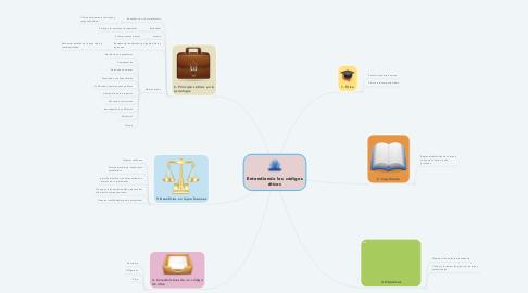 Mind Map: Entendiendo los códigos éticos