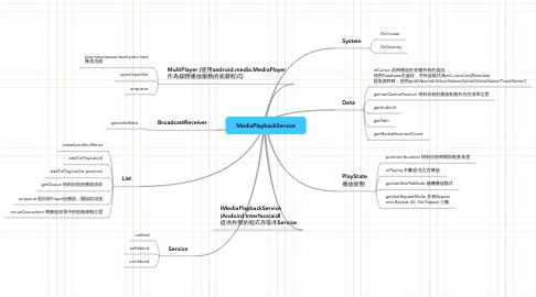Mind Map: MediaPlaybackService
