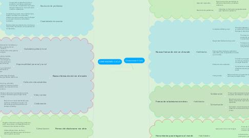 Mind Map: PERFIL DEL ESTUDIANTE