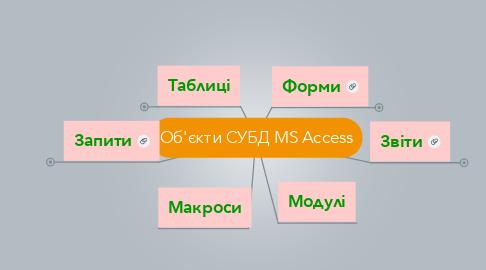 Mind Map: Об'єкти СУБД MS Access