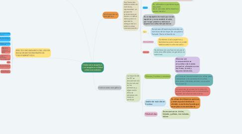 Mind Map: Edulcorantes energéticos y no energéticos: utilidad y efectos secundarios