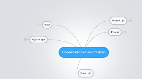 Mind Map: Образотворче мистецтво