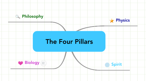 Mind Map: The Four Pillars