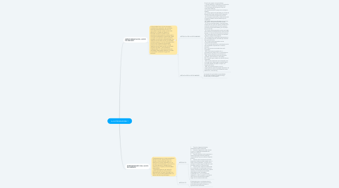 Mind Map: A.A.INTEGRADORA 1
