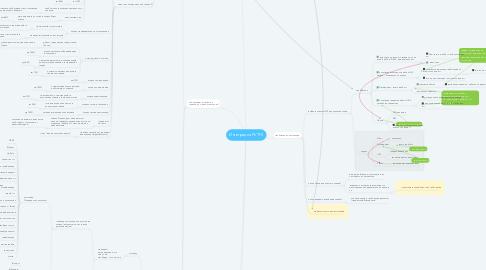 Mind Map: Интеграция PI/TFS