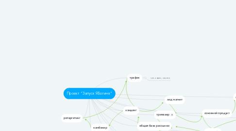 """Mind Map: Проект """"Запуск ЯБогиня"""""""
