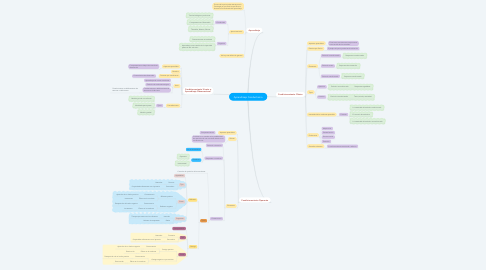 Mind Map: Aprendizaje Conductismo