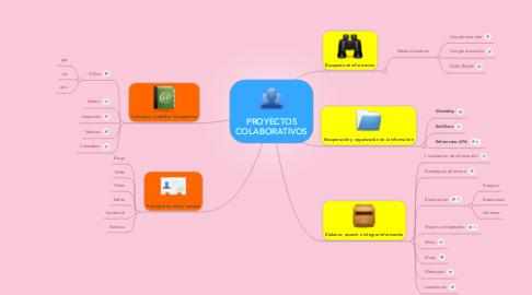 Mind Map: PROYECTOS COLABORATIVOS