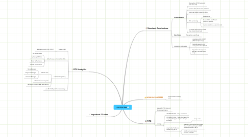 Mind Map: SAP POS DM