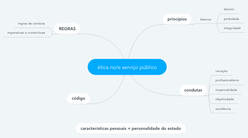 Mind Map: ética no/e serviço público