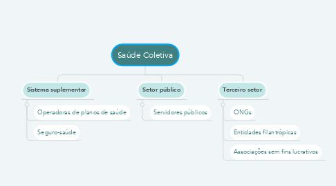 Mind Map: Saúde Coletiva