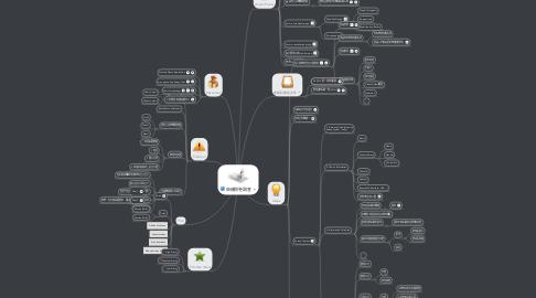 Mind Map: 版權問卷調查