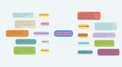 Mind Map: TALLER DE GÉNERO E INTERCULTURALIDAD