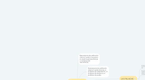 Mind Map: LOS ARGUMENTOS JURÍDICOS