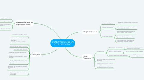 Mind Map: CONSTITUCIÓN DE UN CLUB DEPORTIVO