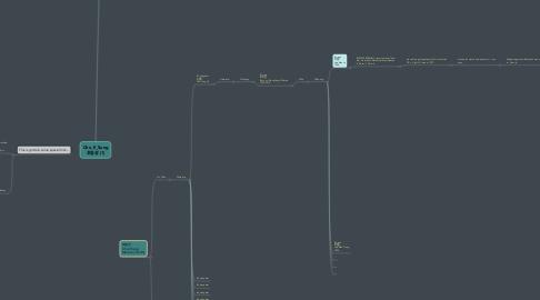 Mind Map: Cho_Il_Sung 조일성 (1)