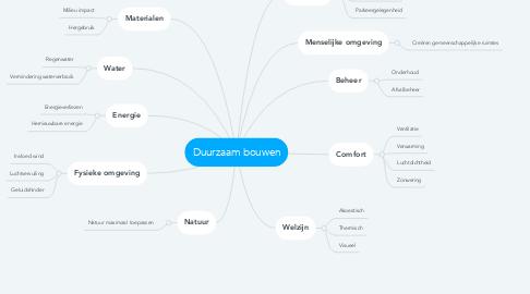 Mind Map: Duurzaam bouwen