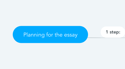 Mind Map: Planning for the essay