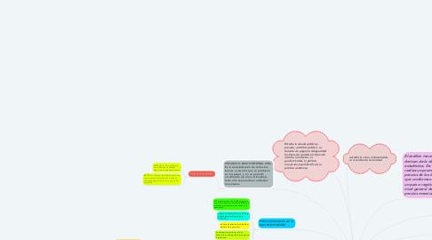 Mind Map: ANÁLISIS MACROECONÓMICO