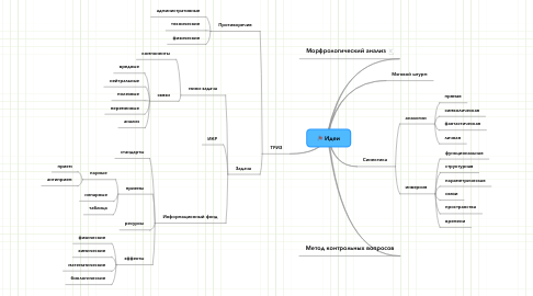 Mind Map: Идеи
