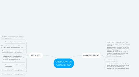 Mind Map: OBJECION  DE CONCIENCIA