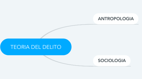 Mind Map: TEORIA DEL DELITO